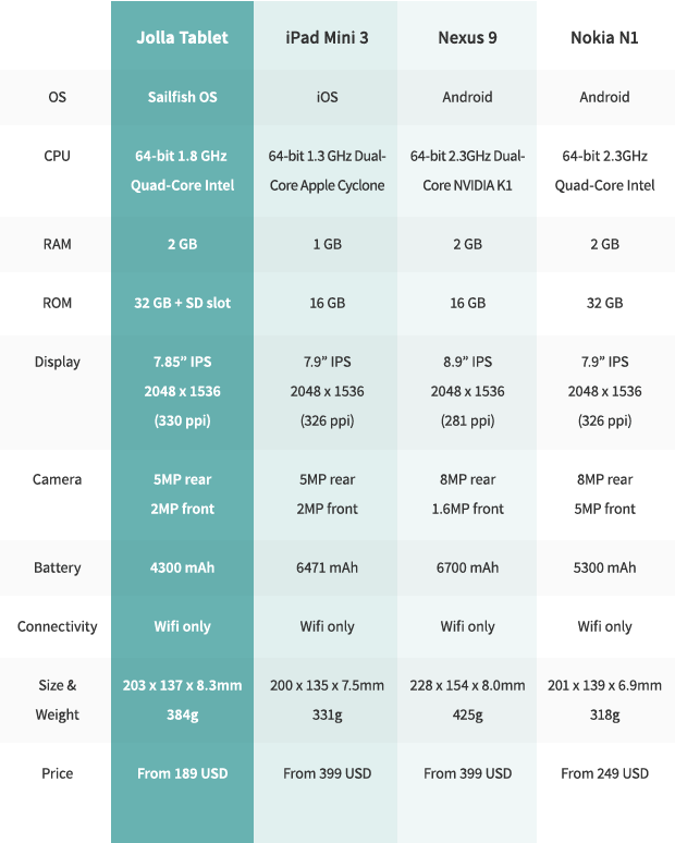 20141118091830-comparison-table